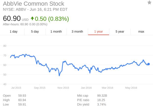 Gwph stock options