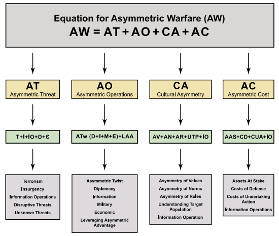 What Is Asymmetrical Warfare? - Brian D. Colwell