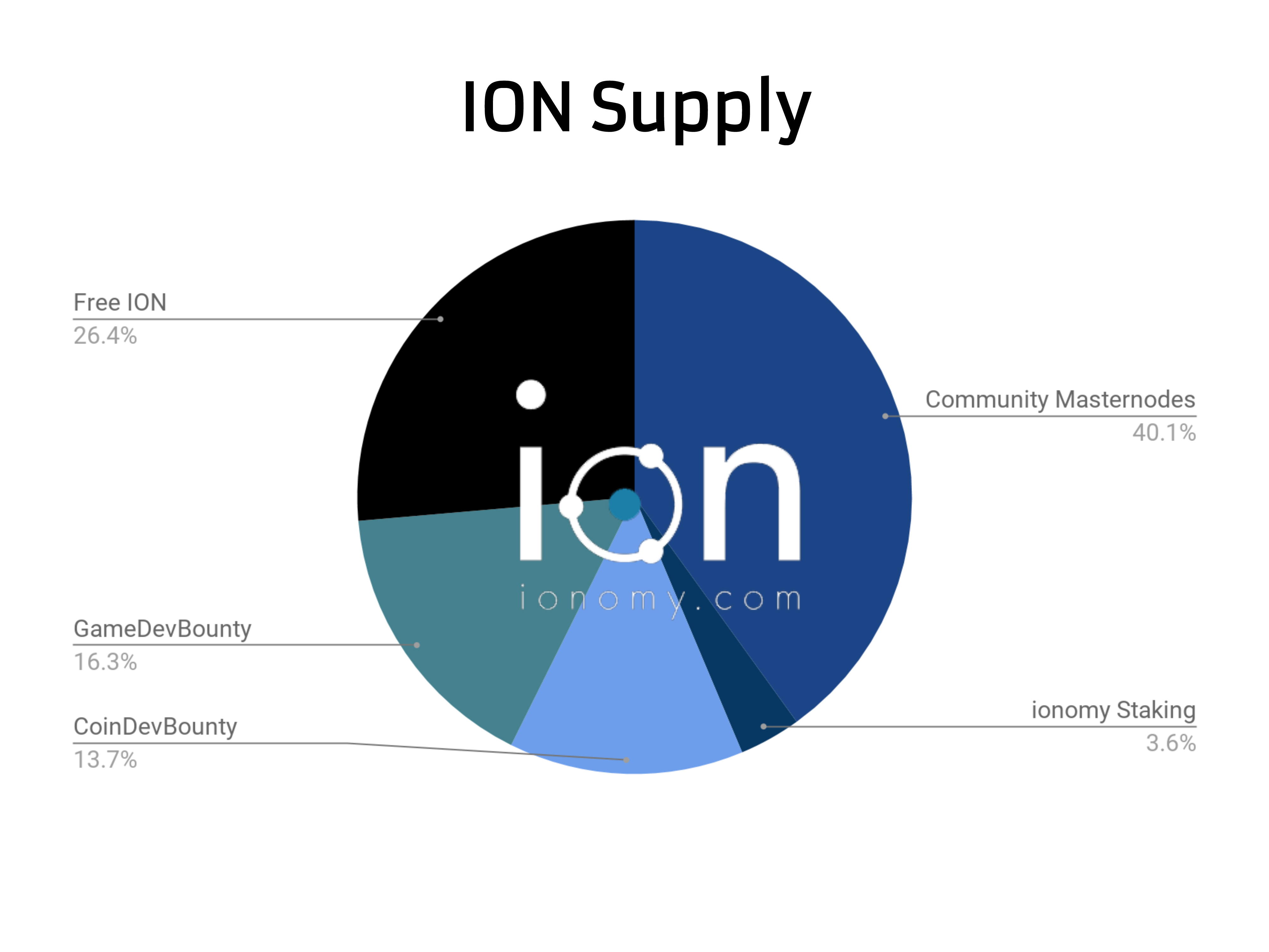Awesome 3.6% Is Held By Ionomy In Staking Wallets Reserved To Support The Ionomy  Business Model.