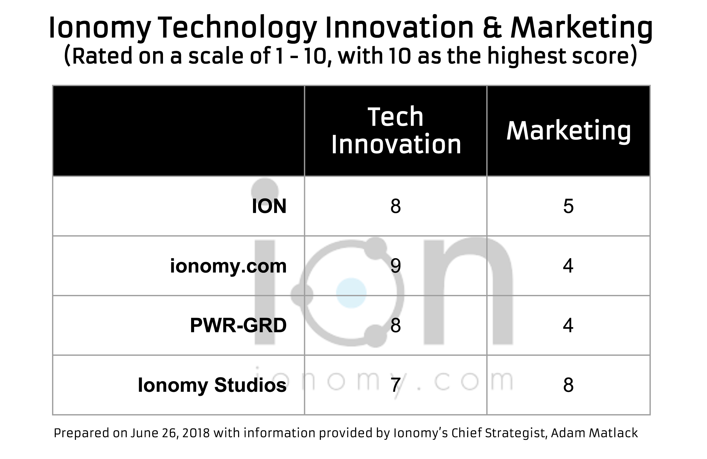 Elegant 20. There Are Two Sides To Business Strategy: Tech Innovation And Marketing  (a Much Bigger Word Than Most Realize). Rate Ionomy On A Scale Of 1 10 On  Tech ...