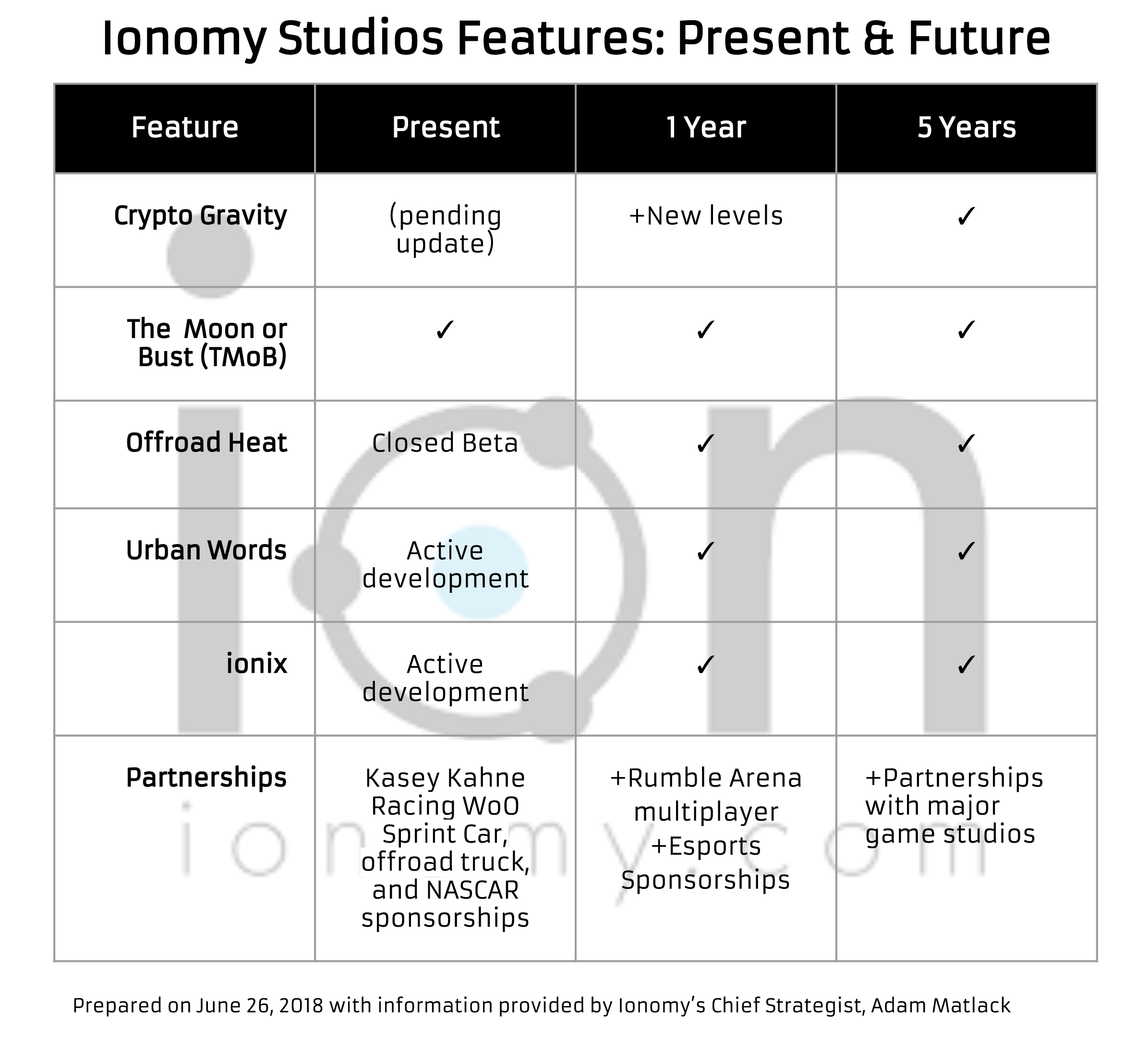 Beyond ION Being A Currency, Once Ionomy Realizes Itu0027s Current Vision, What  Will The Use Cases Be?