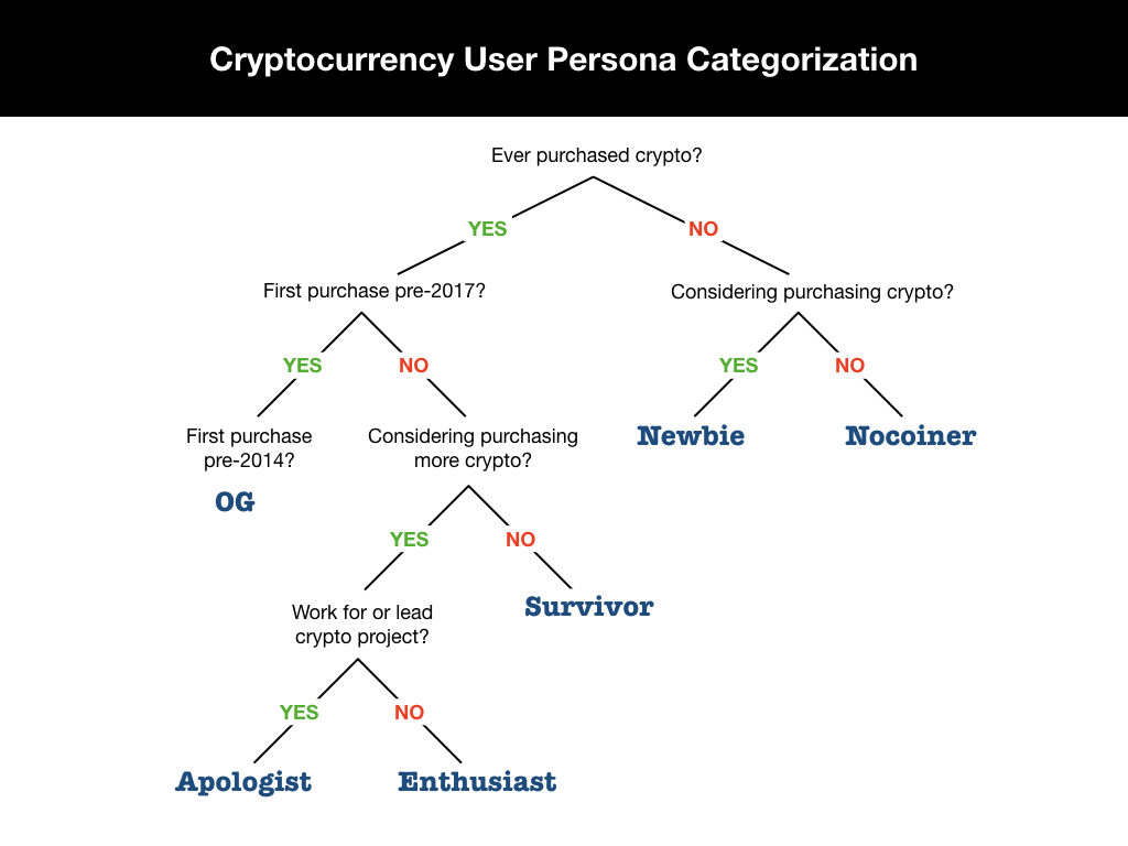 Cryptocurrency User Persona Categorization